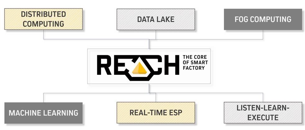 reach three technology pillars